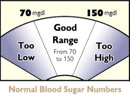Blood Sugar Levels Normal Range Chart