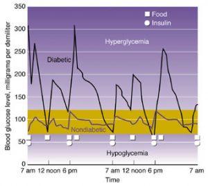 blood glucose charts