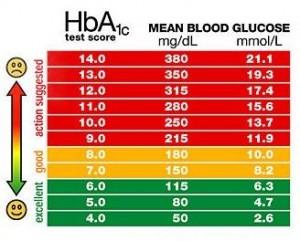 blood glucose level normal range