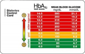 Blood glucose level chart