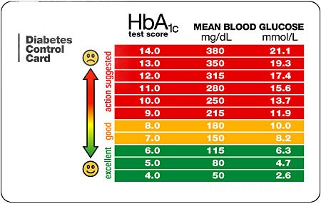 how blood glucose changes while fasting The standard diagnosis of diabetes is made when two separate blood tests show that your fasting blood glucose  changes, living with diabetes.