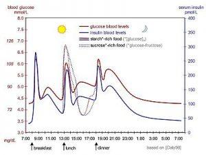 safe glucose levels