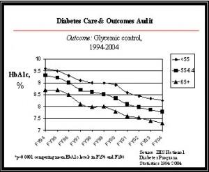 ideal glucose level