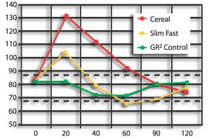 normal glucose level chart