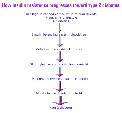 Normal Blood Sugar Levels Chart