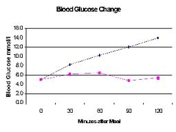 What is a Good Blood Sugar Level