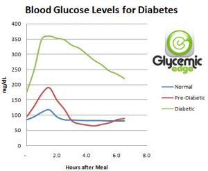 diabetes blood sugar chart