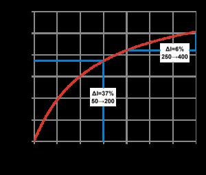 glucose ranges