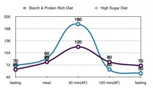 Glucose Levels Chart