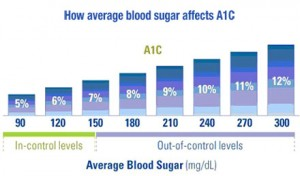 Average Blood Sugar