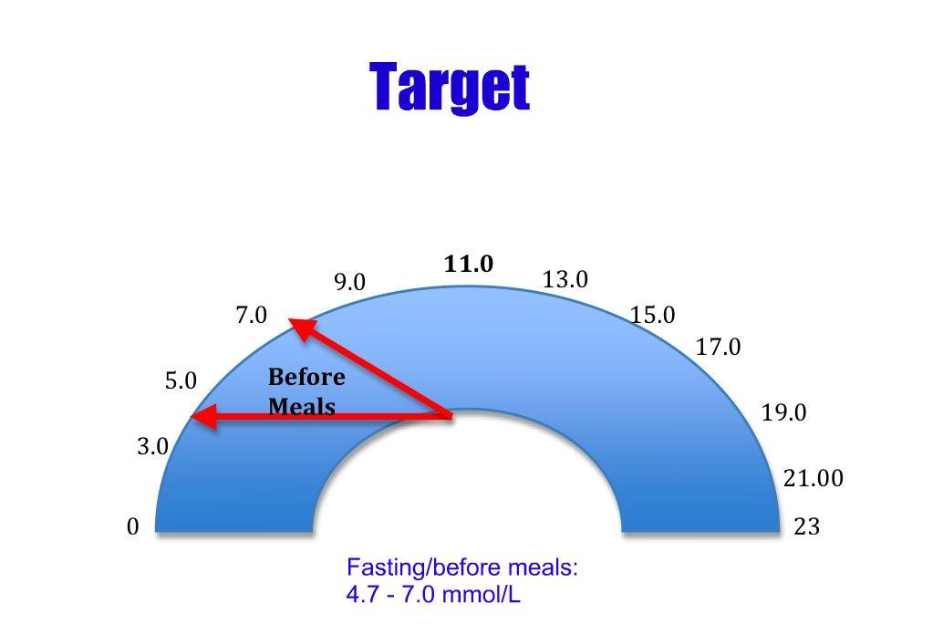 what is a diabetes blood sugar range diabetes healthy solutions